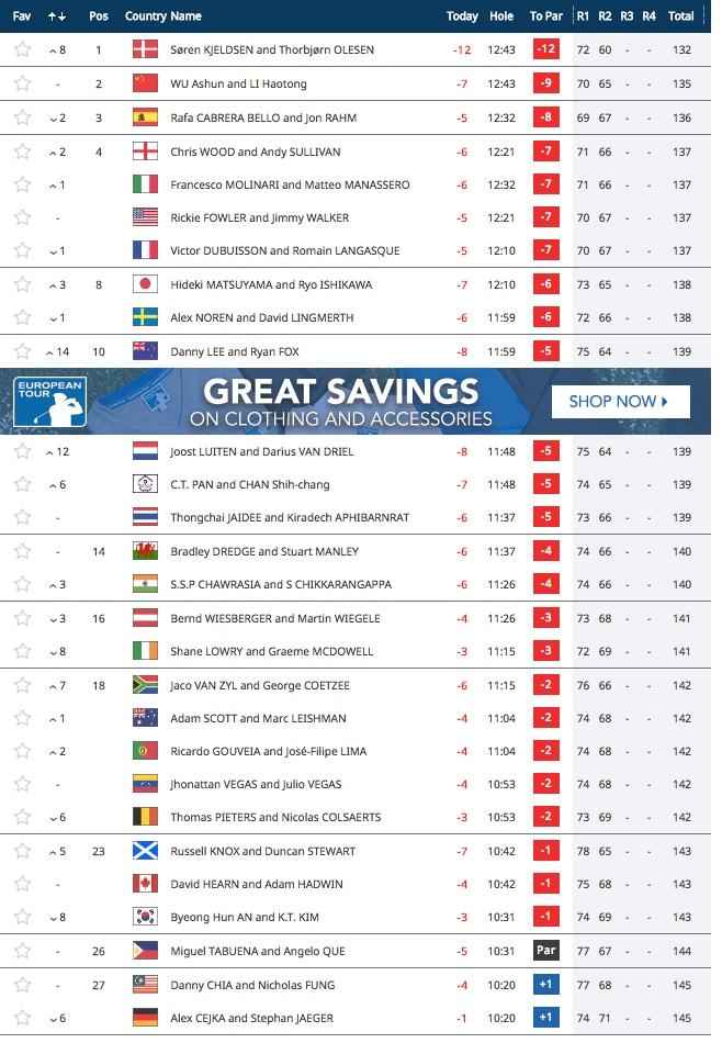 Denmark soar to top of Golf World Cup - GolfPunkHQ