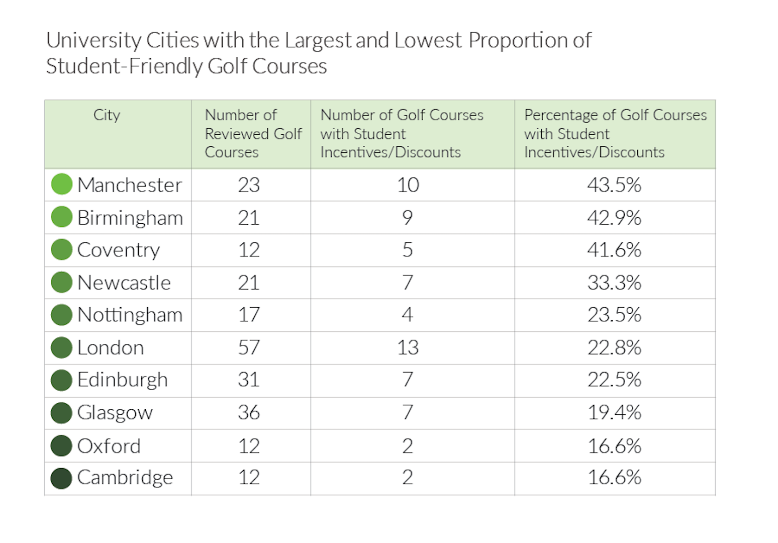 Why golf clubs are missing out on student golfers