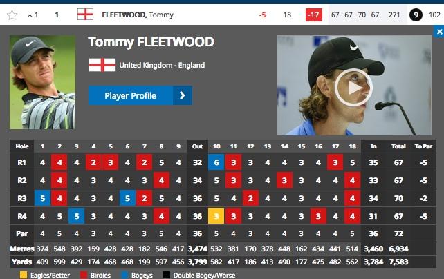Tommy Fleetwood wins Abu Dhabi HSBC Championship