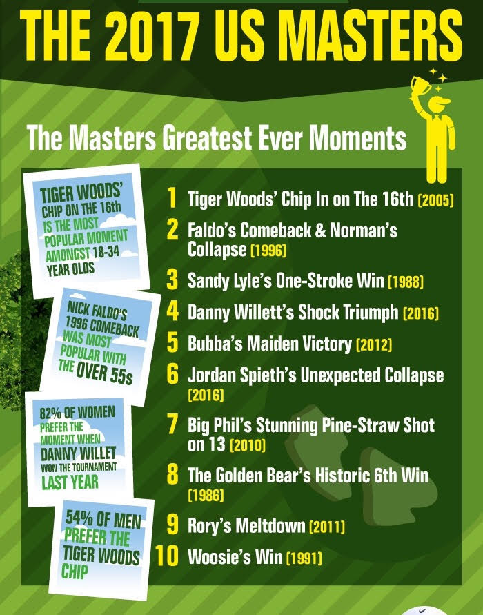 How will you be watching The Masters?