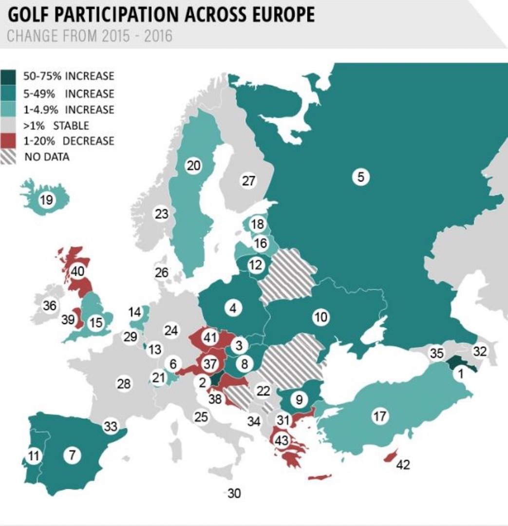 46% of European countries have seen growth in golf participation