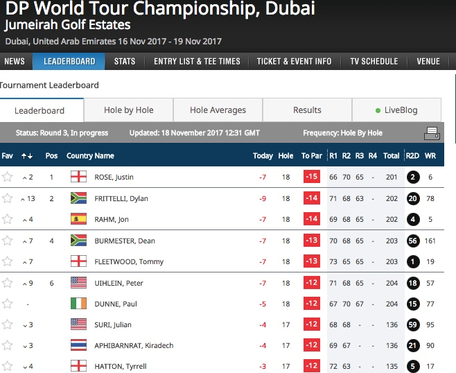 Fleetwood wins Race to Dubai title as Rose falls short