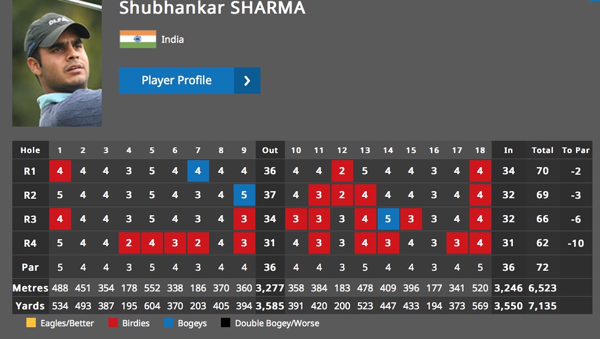Shubhankar Sharma wins the Maybank Championship