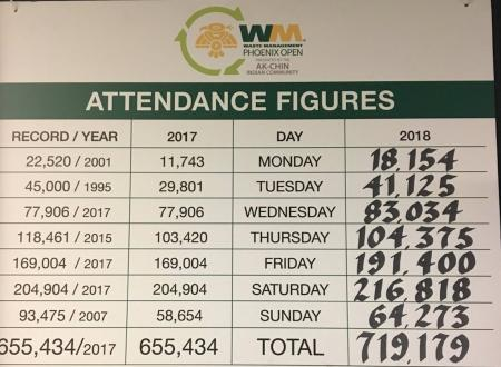 Record breaking attendance figures at Phoenix Open