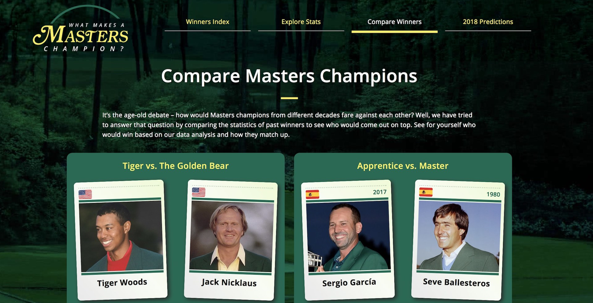 What makes a Masters Champion?