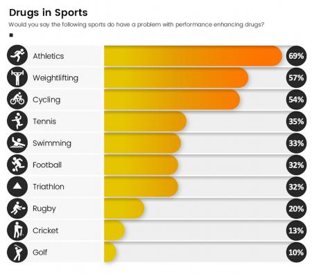 Drug Cheats Least Likely to be in Golf, Say 90% of Fans