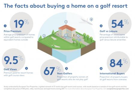 Homes within golf resorts are worth 19% more