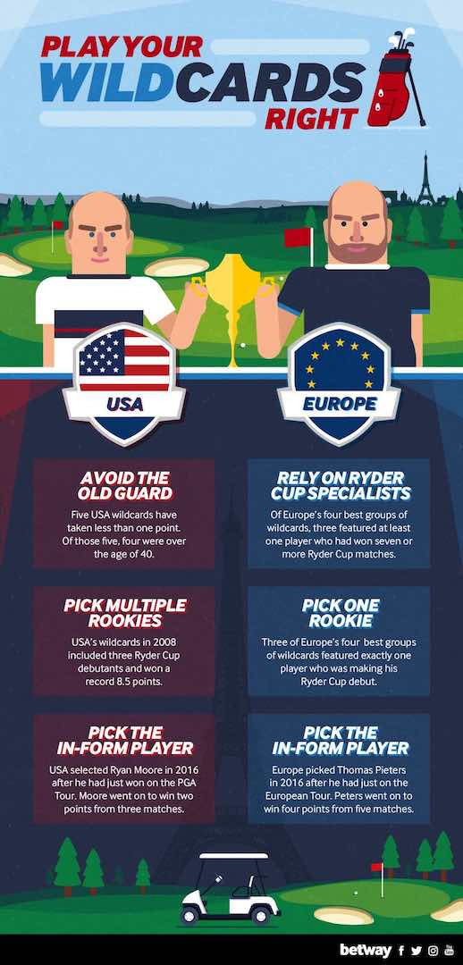 How to play your Ryder Cup Wild cards right