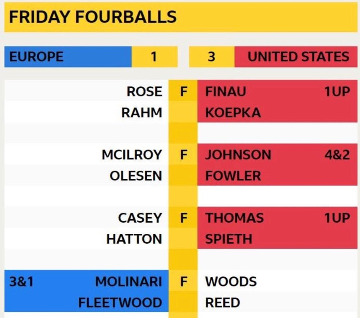 Ryder Cup Morning four balls – the verdict