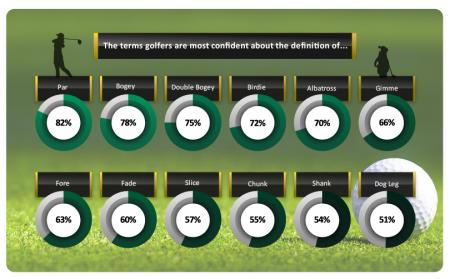 REVEALED: The golf terms that leave most British enthusiasts baffled