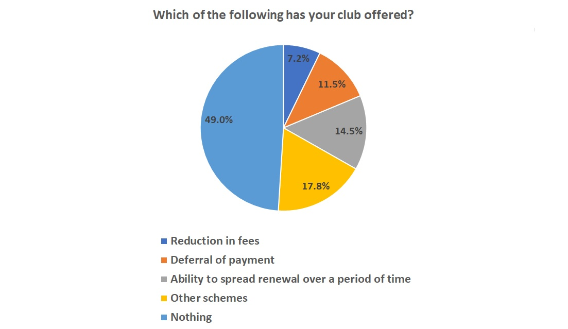 Half of clubs offering no help to members