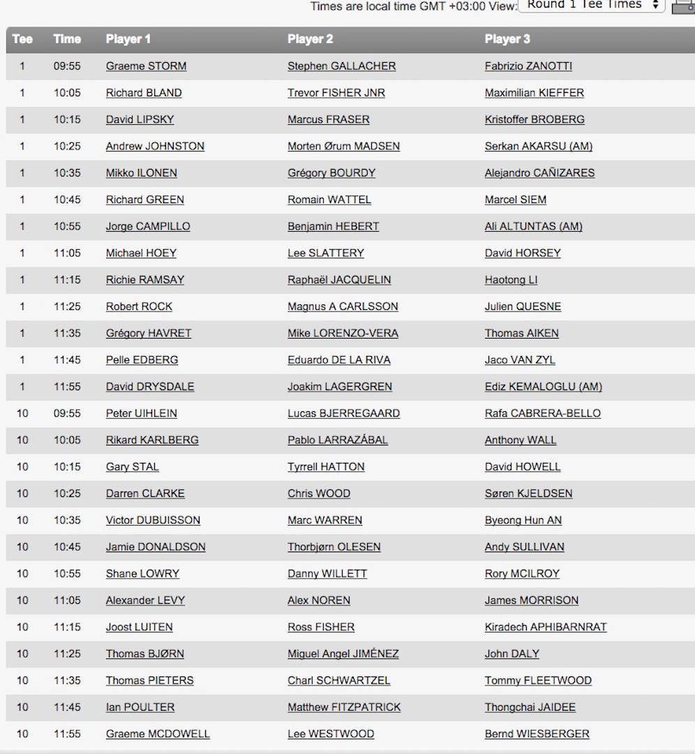 Turkish Airlines Tee Times & scores so far